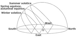 Transit of the sun due South